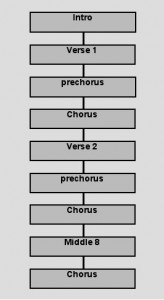 song writing for a chorus